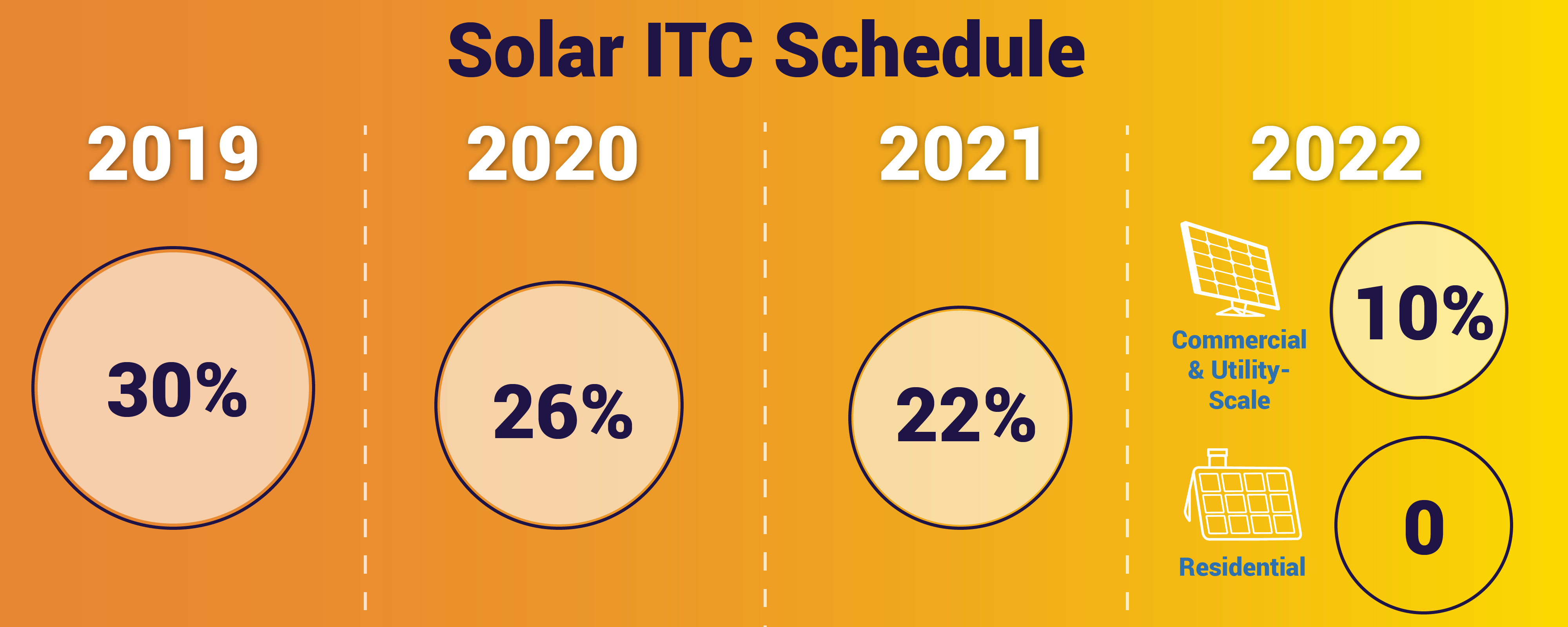 30% Tax Credit For Solar PV To Start Sunsetting at End of 2019