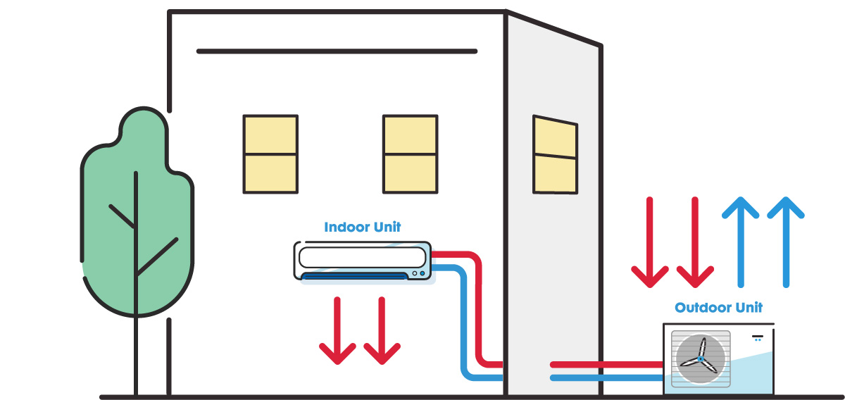 Natural Gas Alternatives - Heat Pumps